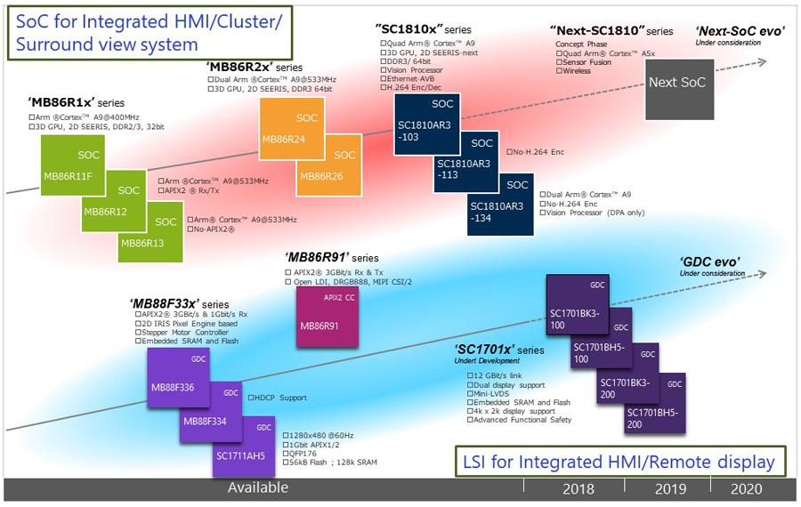 产品路线图