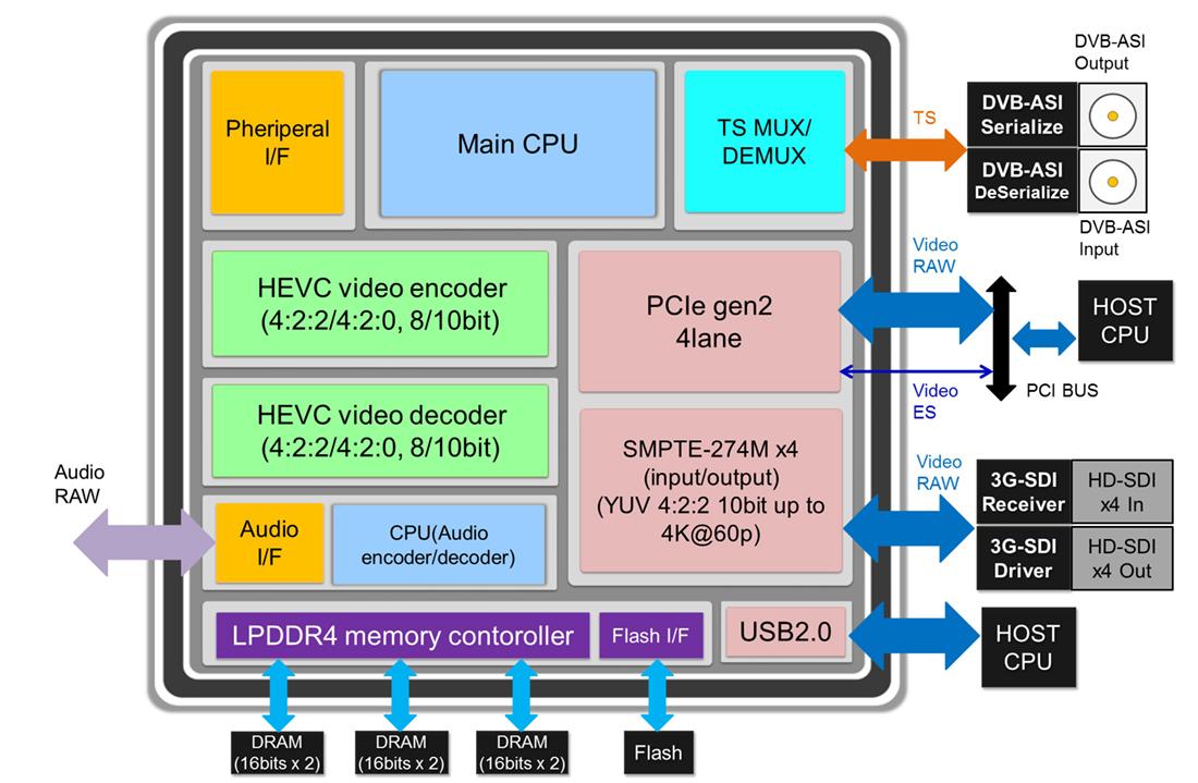 H 265 Hevc  4k  60p Small  U0026 Low Power Codec Sc2m50