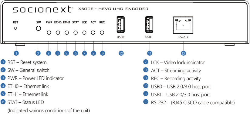 HEVC/UHD Low Latency Encoder X500E Front