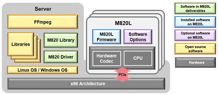 M820L Media Accelerator Card | Socionext Inc