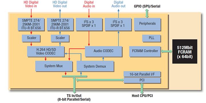 ultra low power full hd h 264 codec mb86h46 socionext inc h.264 encoder block diagram h 264 encoder block diagram