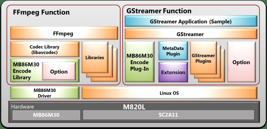 Media Solution M820L Hybrid Codec | Socionext Inc